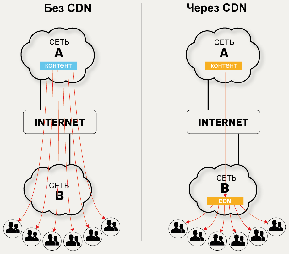 CDN PHP Content Delivery Network для ускорения загрузки страницы